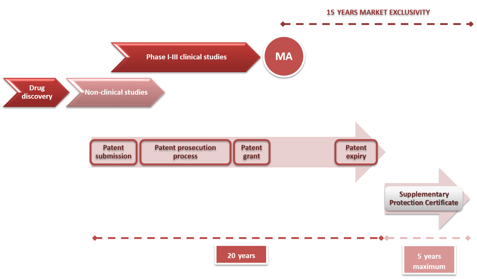 Patente certificado complementario proteccion